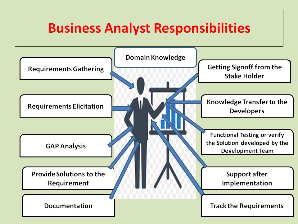 Role and Responsibilities of Business Analyst