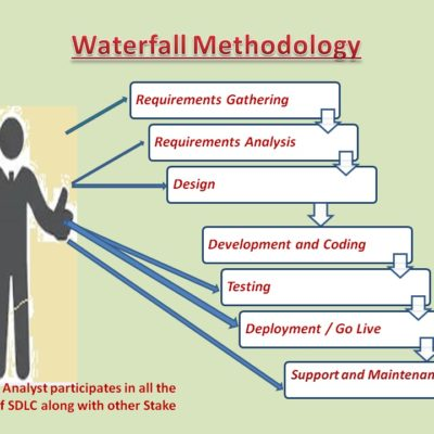 Phases in waterfall methodology