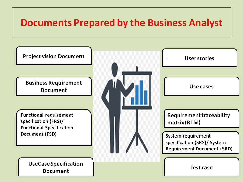 Documents Prepared by Business Analyst