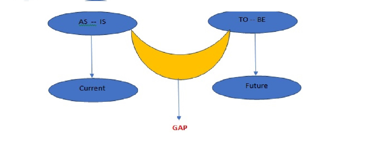What is GAP Analysis
